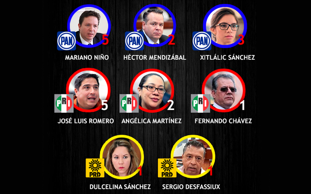 6fc376f18 Lenta, investigación contra 8 ex diputados: Ciudadanos Observando ...